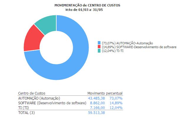 centro_custos_movimentacao_periodo