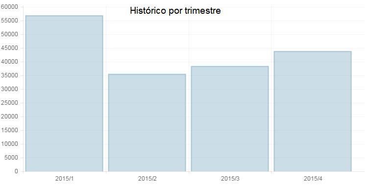 historico_trimestral