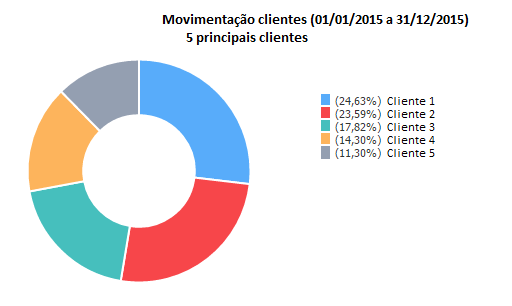 relatorio_movimento_clientes_5principais